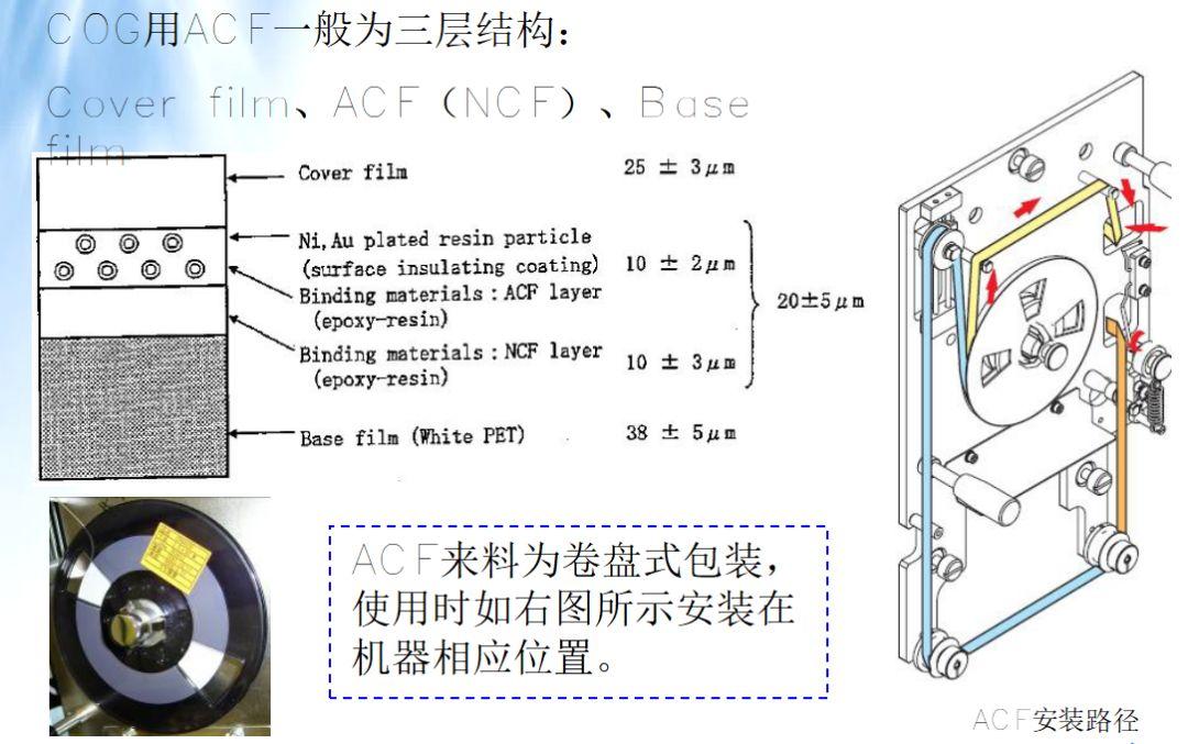全自动cog设备_LCM模组结构 工艺 材料 设备 全解析(模组人员必学) - 行家说